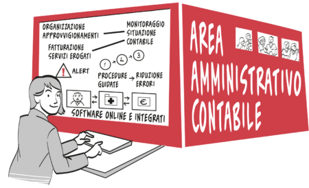 Software gestionale contabilità per RSA e case di riposo